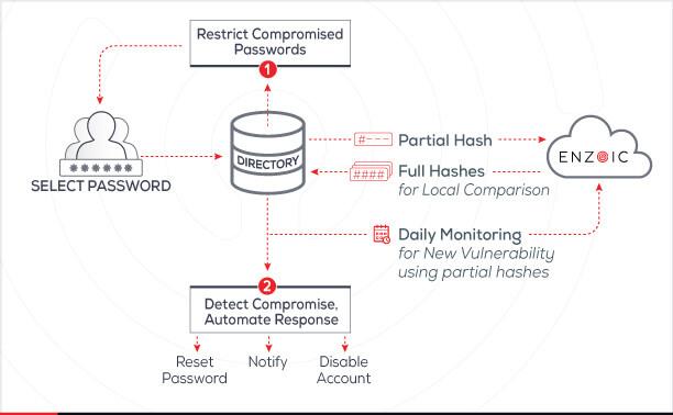 Active Directory Flow