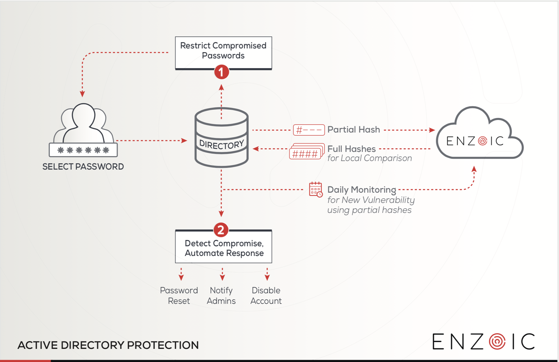 Active Directory Protection