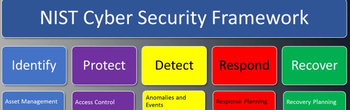 NIST Password Guidelines and Cybersecurity Framework