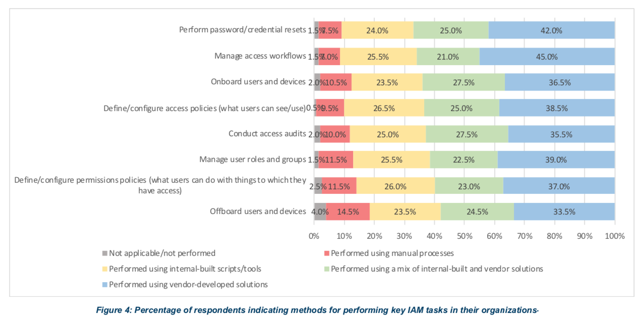 Percentage of respondents indicating methods for performing key IAM tasks in their organizations: https://www.enzoic.com/wp-content/uploads/EMA-Contextual-Awareness-Report-03.2020-ENZOIC-SUMMARY.pdf
