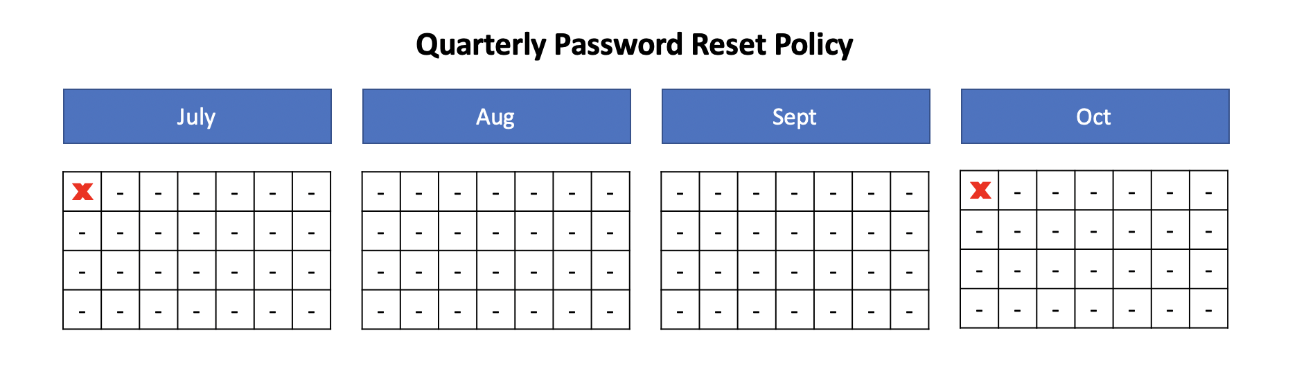 Eliminating the Burden of Periodic Password Reset: The NIST 800-63b password guidelines include password policy changes that can improve everyone's experience with passwords.