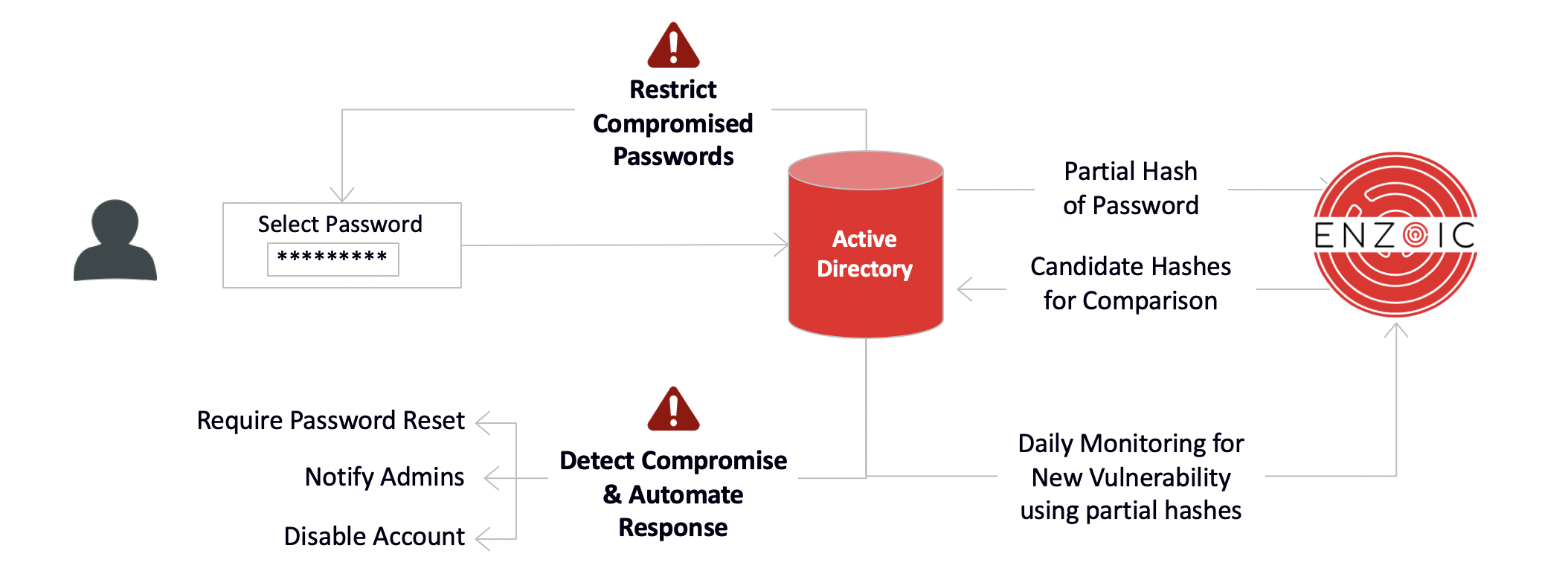 Enzoic for Active Directory