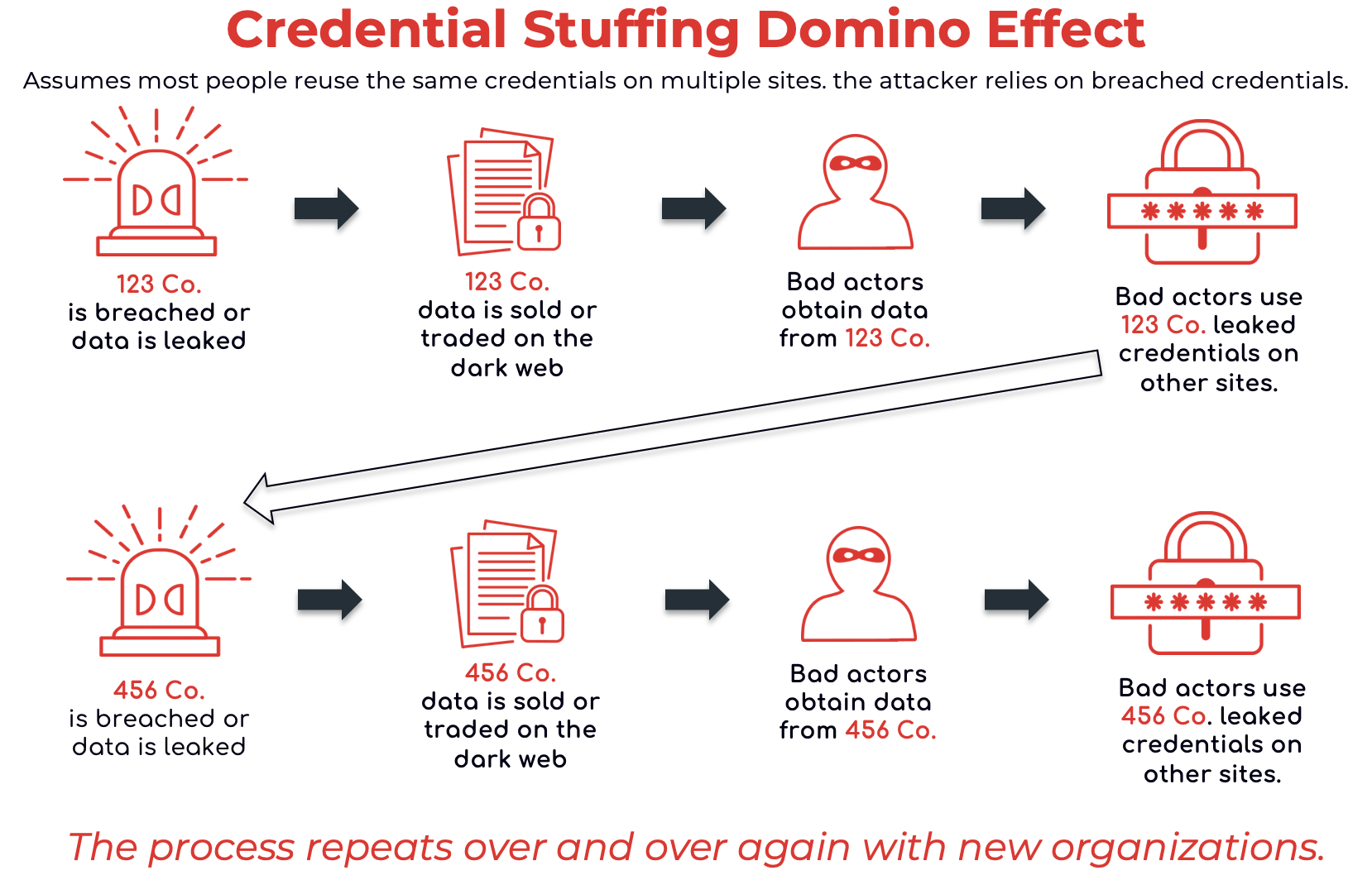 How Credential Stuffing Works