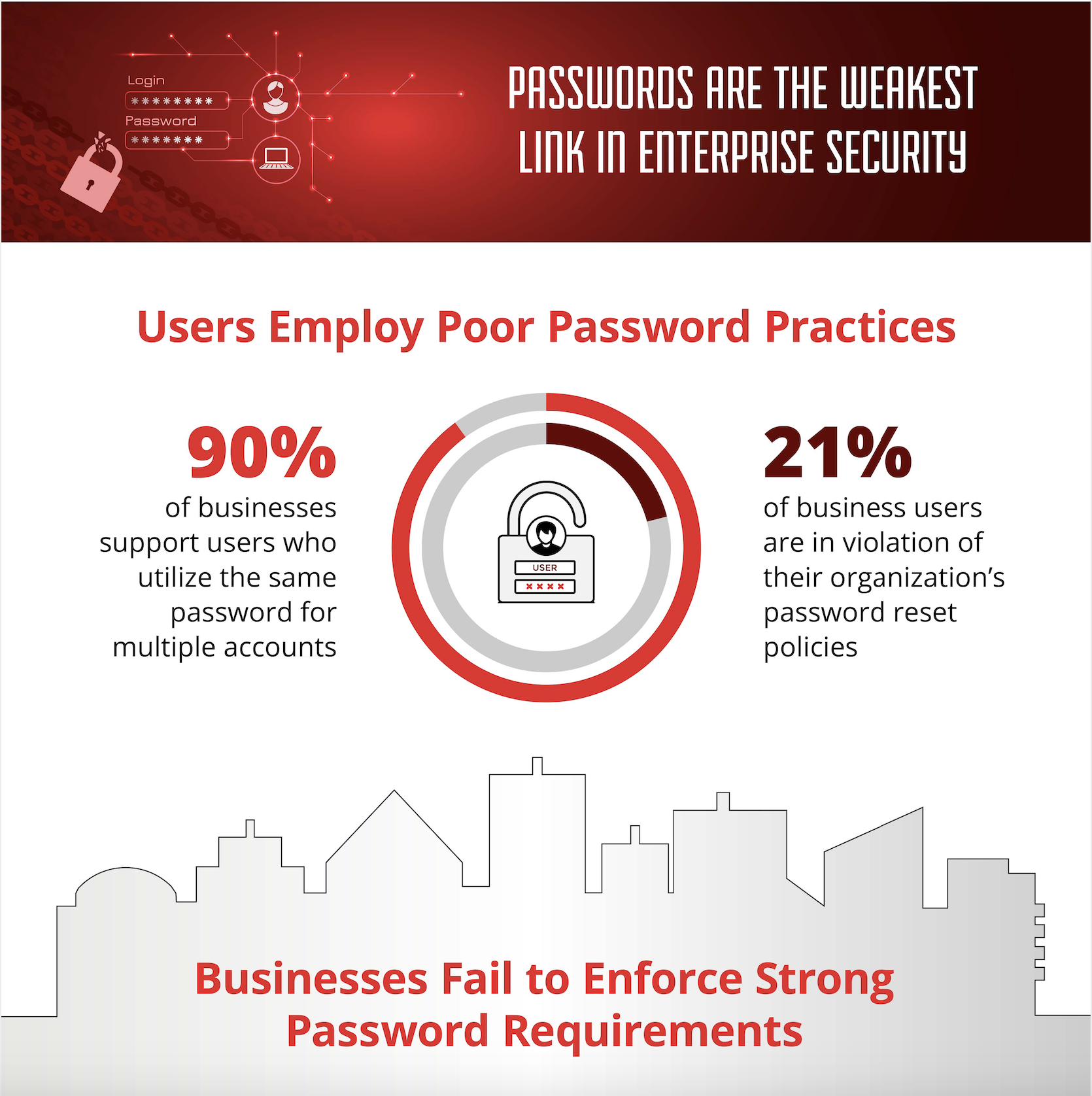 Passwords are the weakest link in enterprise security