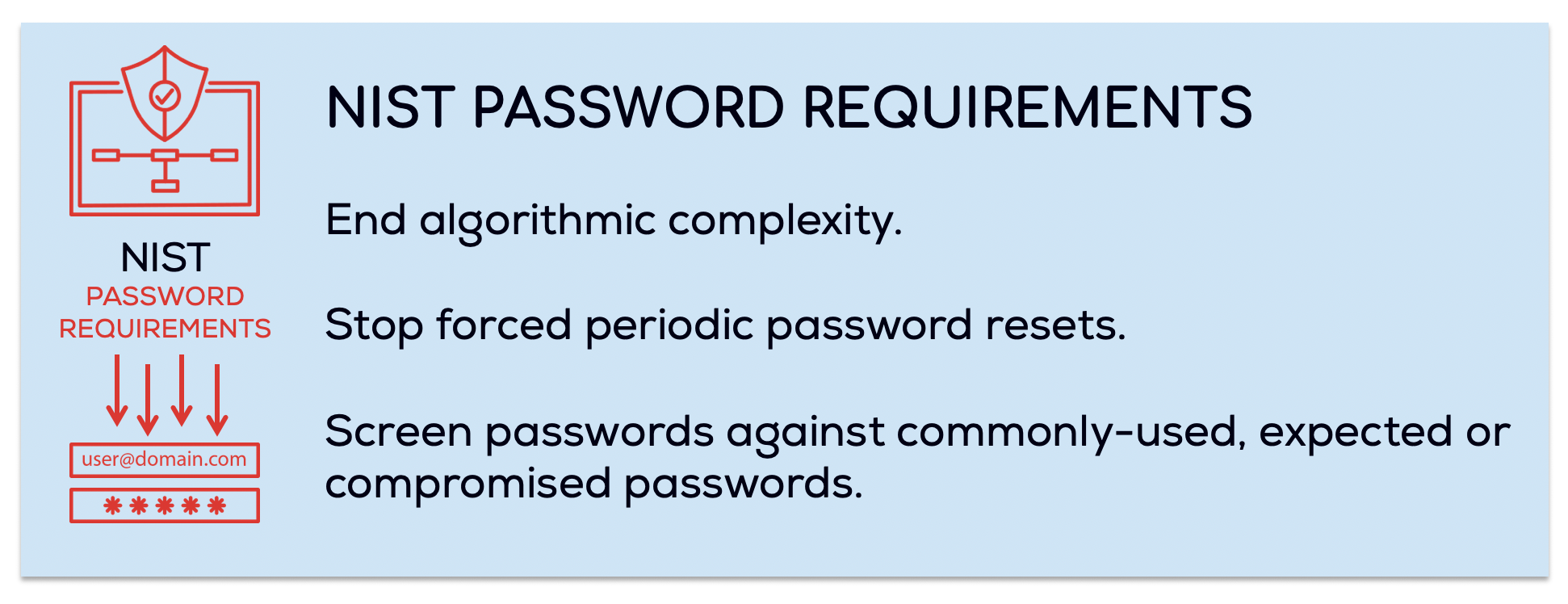 NIST Password Requirements for 2020