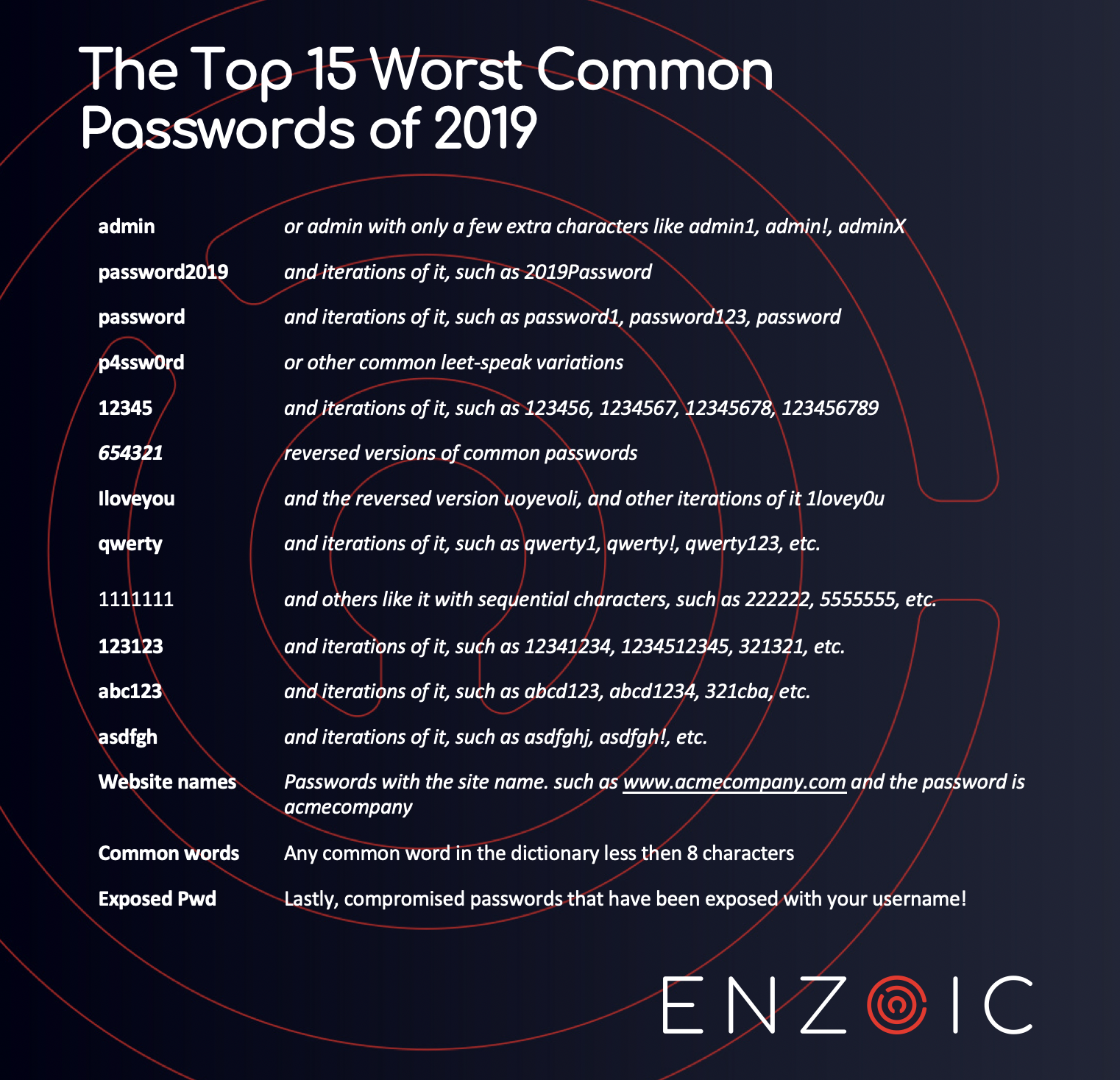 Enzoic's Top 15 Worst Common Passwords of 2019: https://www.enzoic.com/the-top-15-worst-passwords-of-2019/