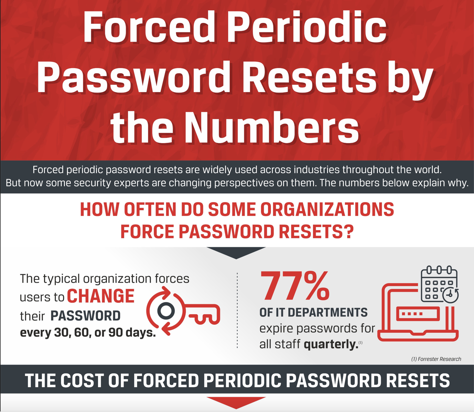 Forced Periodic Password Reset by the Numbers