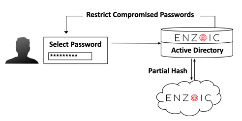 Flow for Enzoic for Active Directory