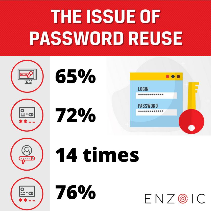 Effective Security with Password Enforcement